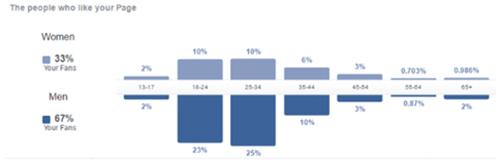 Kiss FM Facebook stats
