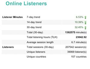 Kiss FM Online Listener stats